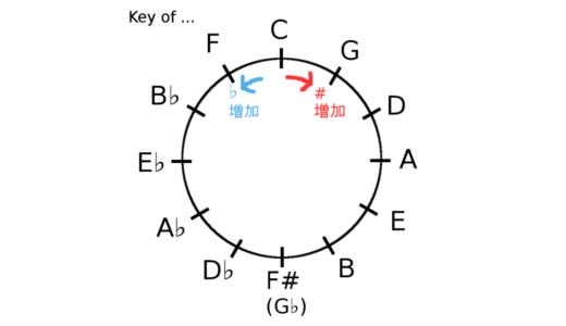 【保存版】全12キーのダイアトニックコード一覧と解説